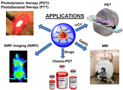 multitasking-nanoparticles
